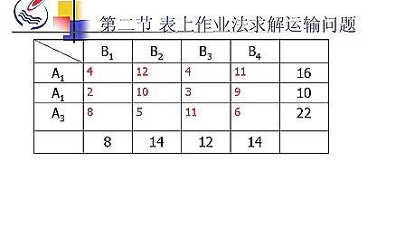 10运输问题(3)