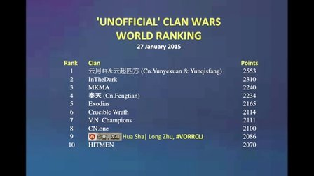 'Unofficial' Clan Wars World Ranking 1-27-2015