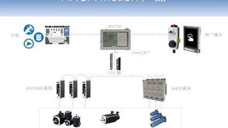ANCA Motion 产品
