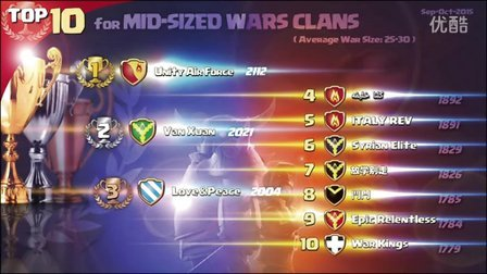 'Unofficial' Mid Sized Wars World Ranking 11-13-2015