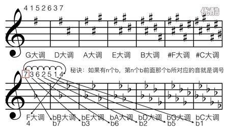【乐理教程】9.调号