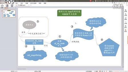 ROS语音交互系统_(4)利用讯飞TTS实现ROS下语音合成播报