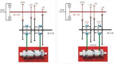 解读形形色色变速器05-机械自动变速器AMT和兰博基尼ISR变速器