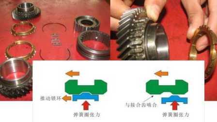 手动变速箱结构原理2-同步器作用、原理解析