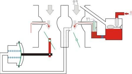 解析化油器2-化油器主供油装置的结构工作原理及双腔分动控制原理