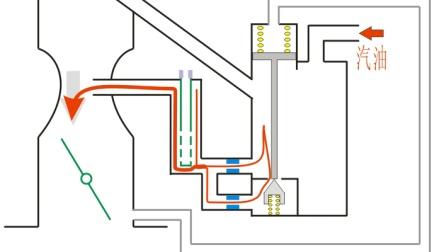 解析化油器4-化油器加速装置、加浓装置及起动装置结构、原理和故障问题