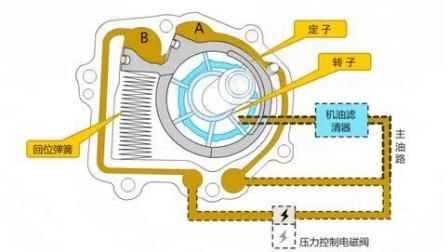 发动机机油泵的结构、原理及故障检修