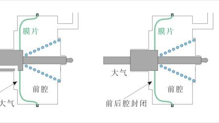 汽车液压制动真空助力器的结构、工作原理及故障问题处理