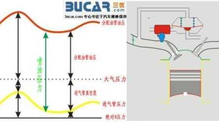 电喷燃油系统03-油压调节器结构工作原理及检测