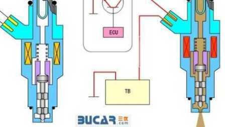 电喷燃油系统04-喷油器的结构和工作原理