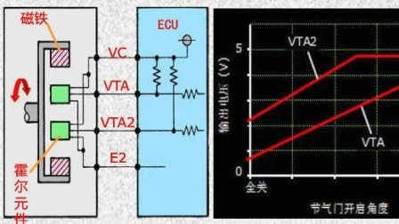 电喷发动机传感器04-节气门位置传感器结构、原理及检测