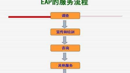 中科院心理研究所EAP尹文刚2-1