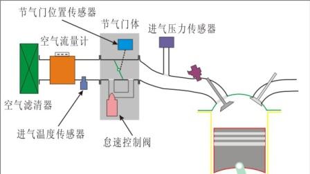 电控发动机进气系统01-进气系统的组成及各部件简介