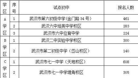 武汉江岸区优质公办初中摇号 今日可查询