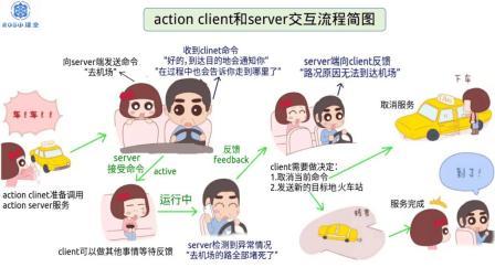 4.理解ROS的自定义消息、服务和actionlib