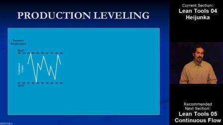 精益工具4: 均衡化