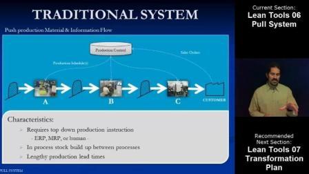 精益工具06: 拉式生产