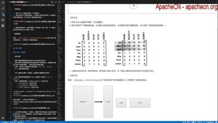 ApacheCN 机器学习实战 第14章 利用SVD简化数据【1.理论: SVD】(2017-09-08 @片刻)