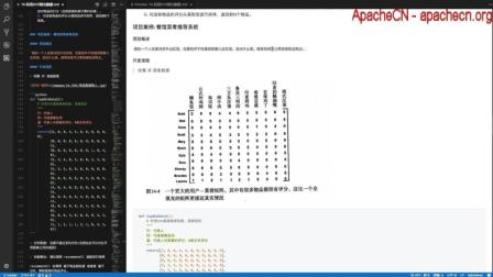 ApacheCN 机器学习实战 第14章 利用SVD简化数据【3.案例: 餐馆菜肴推荐系统】2017-09-08