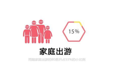 飞猪&人民网舆情监测室发布年轻群体全球游特征及趋势报告之100个80后