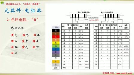电子维修基础电阻知识(2)