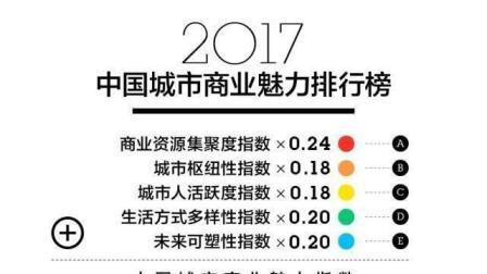 2017城市商业魅力排行榜出炉 有你家乡吗 佛山无缘 而东莞