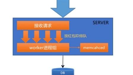 linux编译php-memcache扩展