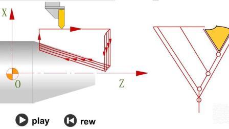 圆锥螺纹的数控加工, 动画, G92