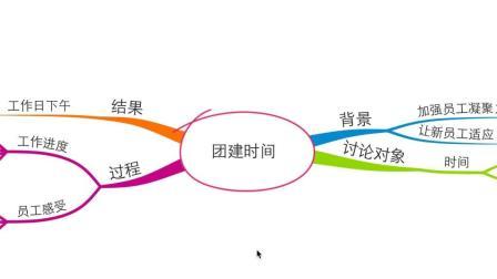 三个步骤, 学会用思维导图组织小型会议