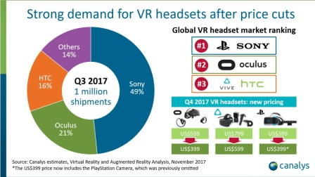 [玩家纪闻]20171128 《命运2》推出免费试玩版, VR市场首次季度销量破百万