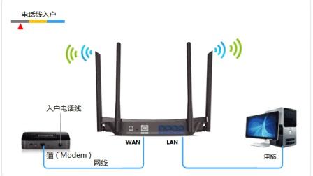 教你如何用手机桥接两个wifi放大无线信号