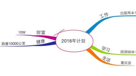 三个步骤, 用思维导图完成2018年年度计划