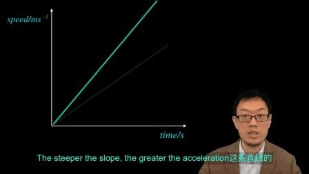 4 速率时间图像 Speed time graph