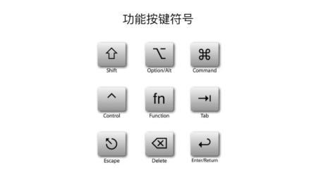 Mac苹果电脑OS系统基础视频讲座 11 快捷键