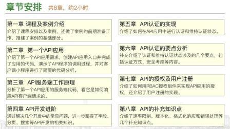 1.5倍速《Yii2 Restful API开发》第一章