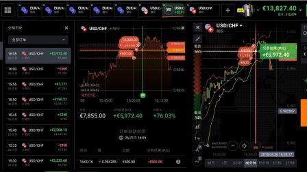 5881.82~13827.4欧元的交易策略