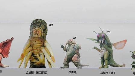 葛雷奥特曼与帕瓦特奥特曼剧情怪兽比例图, 网友: 这系列怪兽太高