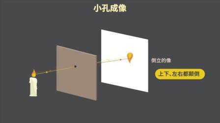 【物理大师】干货: 小孔成像
