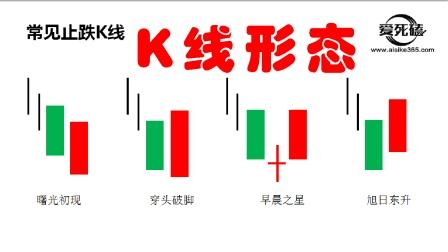 K线图看法、K线图基础知识学习课程、阳线实战分析方法、如何使用单根k线判断买卖点