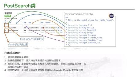 1.5倍速《Yii2视频教程》4.10