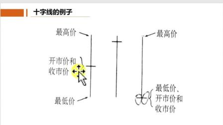 外汇黄金佣金视频教程老王教你第2课: 蜡烛图线含义解释说明31