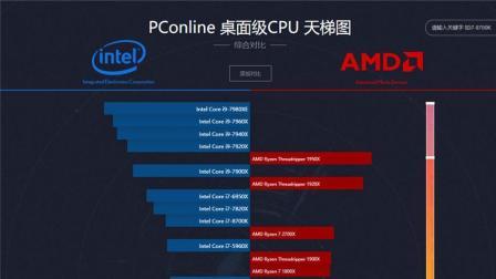 还在看伤害眼睛的超长天梯图 快来看新的CPU天梯图吧!