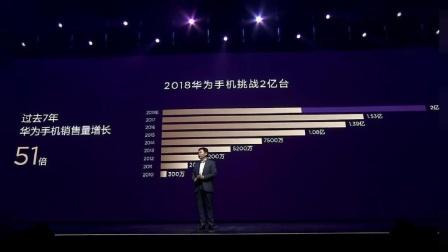 华为手机发货量破亿, 有望达成2亿台目标: 苹果高端用户贡献不小