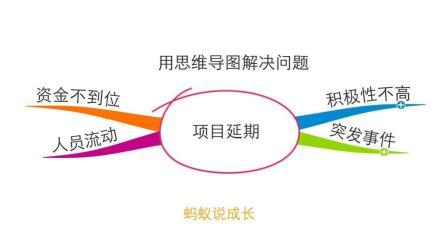 全面系统分析解决问题——四个步骤, 用思维导图解决问题