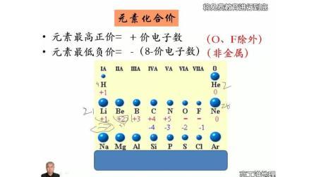 高工课堂人教版高中化学必修2第1章物质结构元素周期律2元素周期律