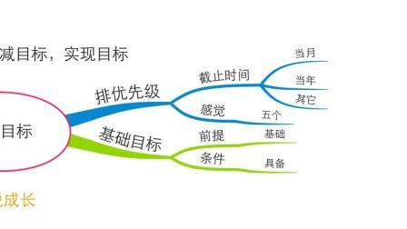 四个步骤, 精减目标, 实现目标