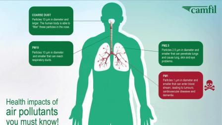 当空气污染颗粒物越小 对身体带来的危害也就越大