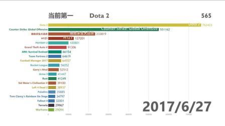 【数据可视化】Steam游戏在线人数排行变化【2012-2018】