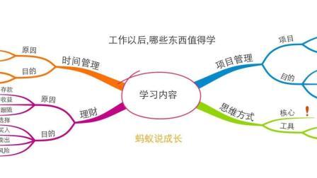工作以后, 有哪些东西值得学——四个学习方向, 保持职场竞争力