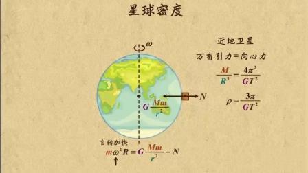如何利用一块手表测量星球密度? 且看如何简单完成这个高难度动作